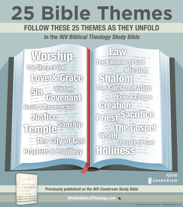 25 Bible Themes